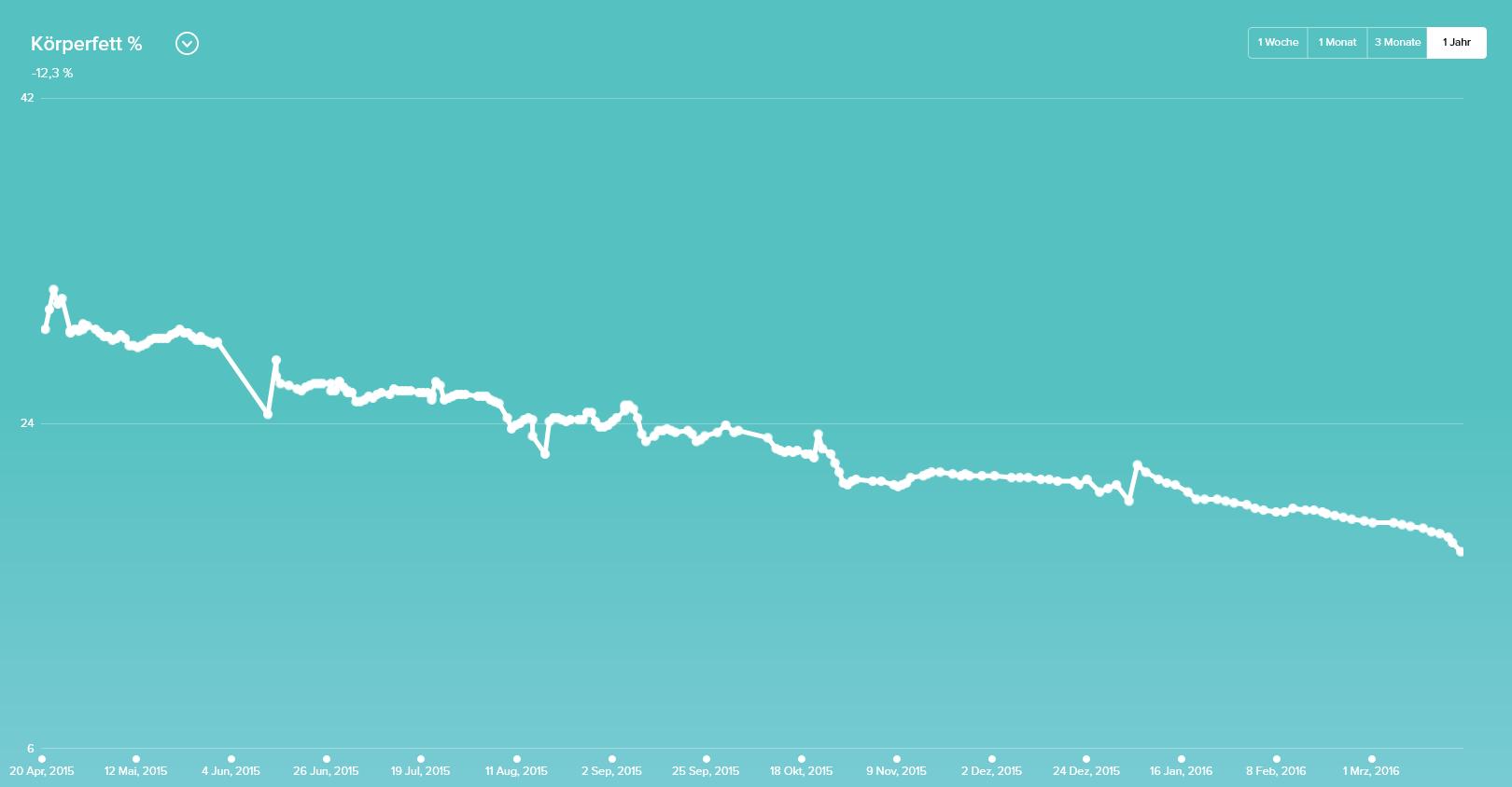 reduziert: 1 Jahr nach dem Neustart fehlen über 30kg