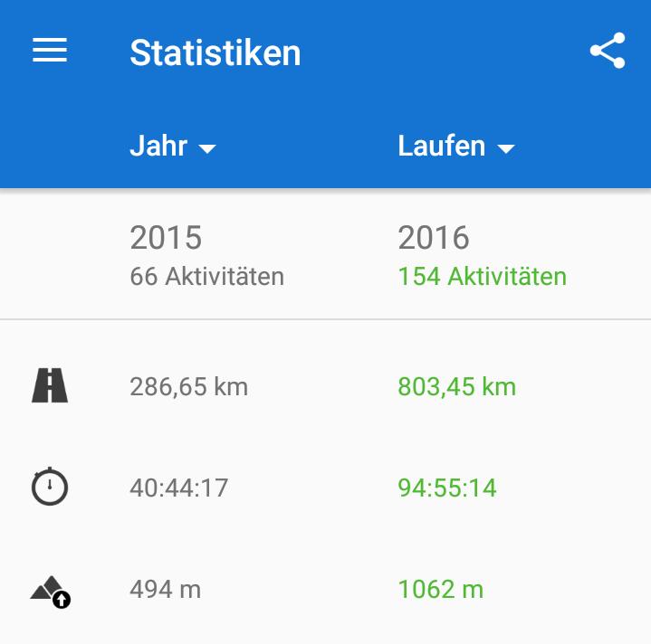 Lauf-Statistik