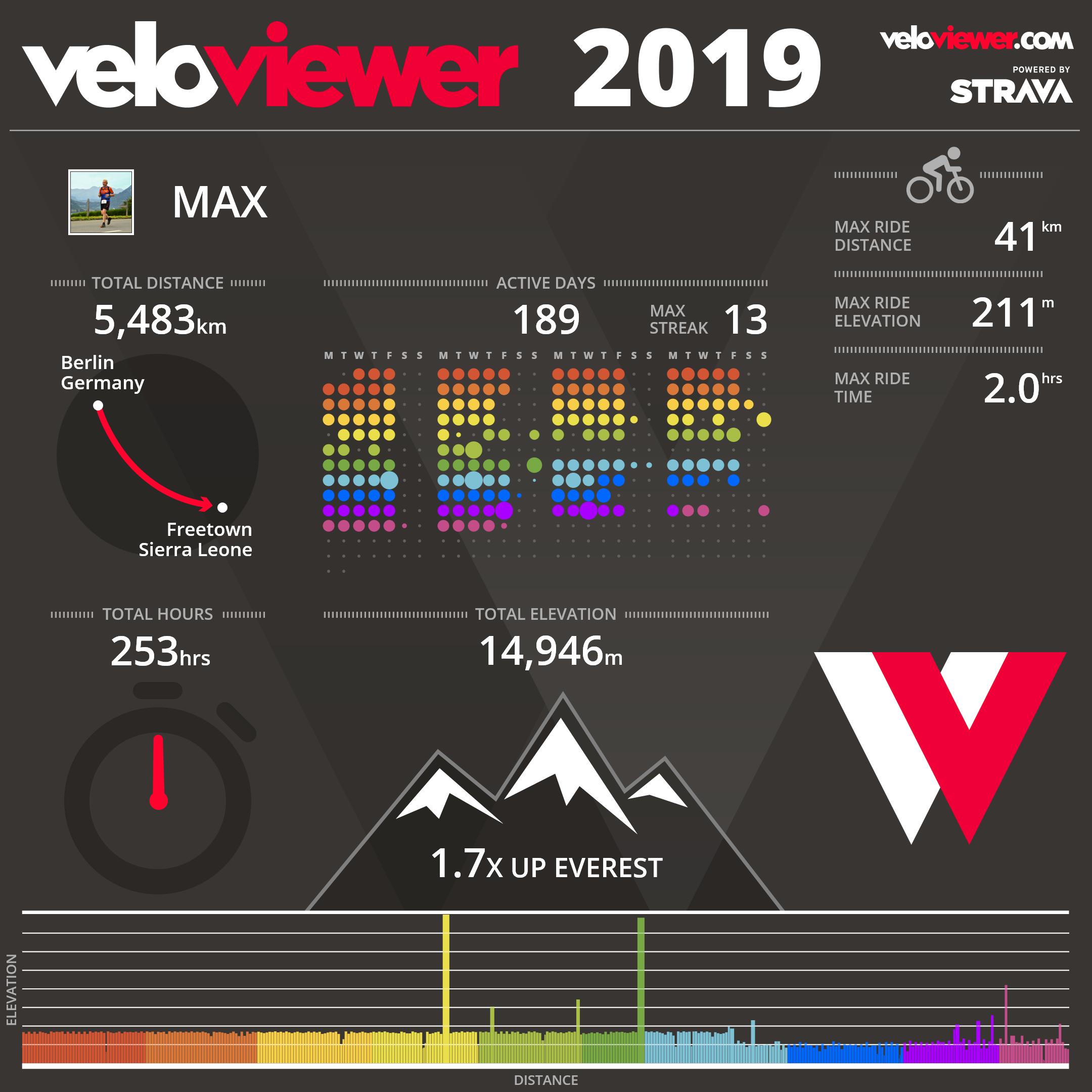Velo Statistik 2019
